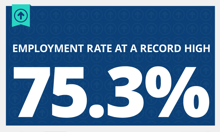 Employment reaches another record high - RECRUITING TIMES